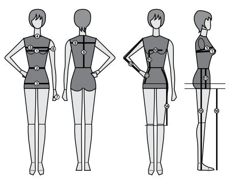Crédito imagem: Modelagem – ferramenta competitiva para a indústria da moda/Sebrae